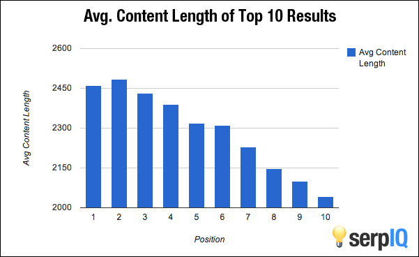 SEO Content Writing Average Content Length SERP