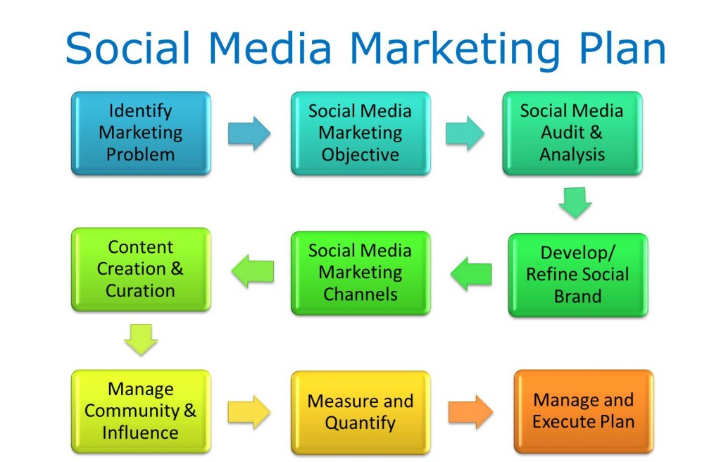 Social Media Marketing A Simple Roadmap  Cooler Insights