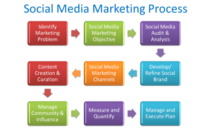 Social Media Marketing Planning Made Easy
