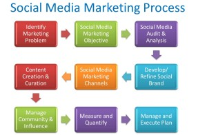 Social Media Marketing Planning: An Easy 9 Step Process