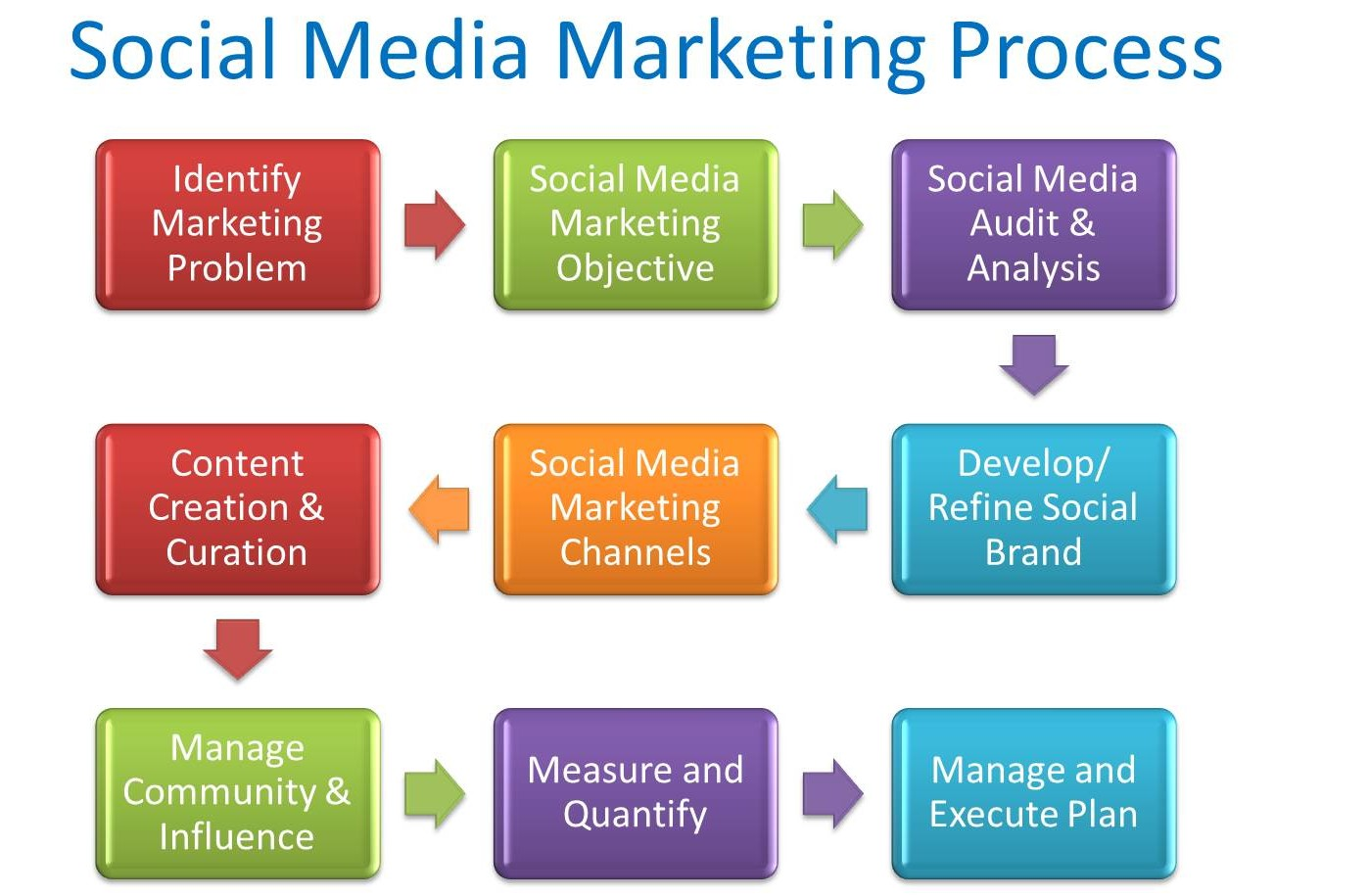 Social-Media-Marketing-Plans-An-Easy-9-Step-Process-e1457354609888.jpg