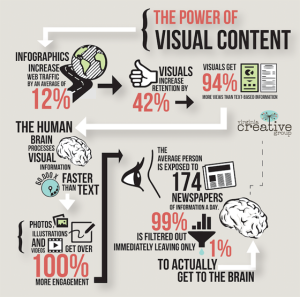 The Power of Visuals in Content Marketing