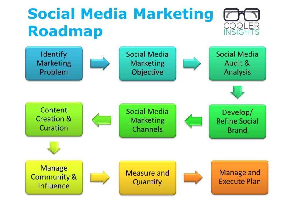 social media marketing roadmap - a simple 9 step process