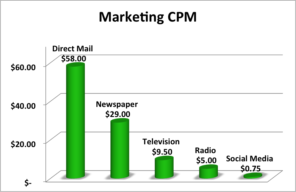 Comparison of CPM across media