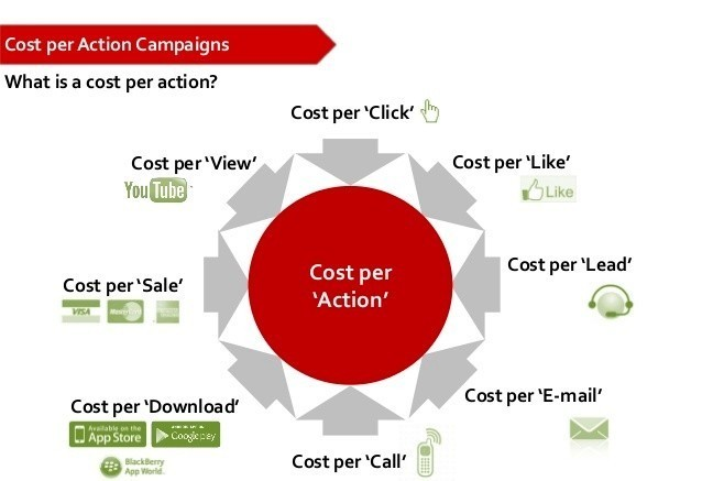 Cost Per Action Methods