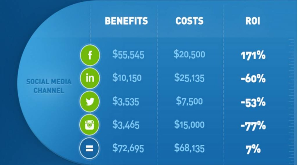 Determine Social ROI Per Channel 2