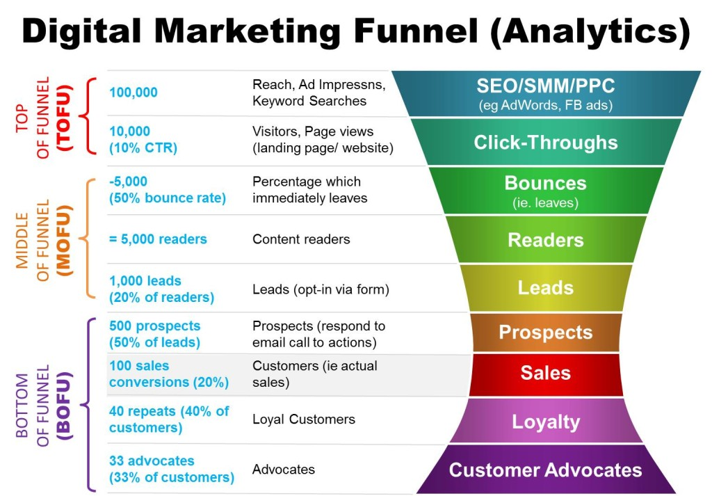 Digital Marketing Funnel Analytics