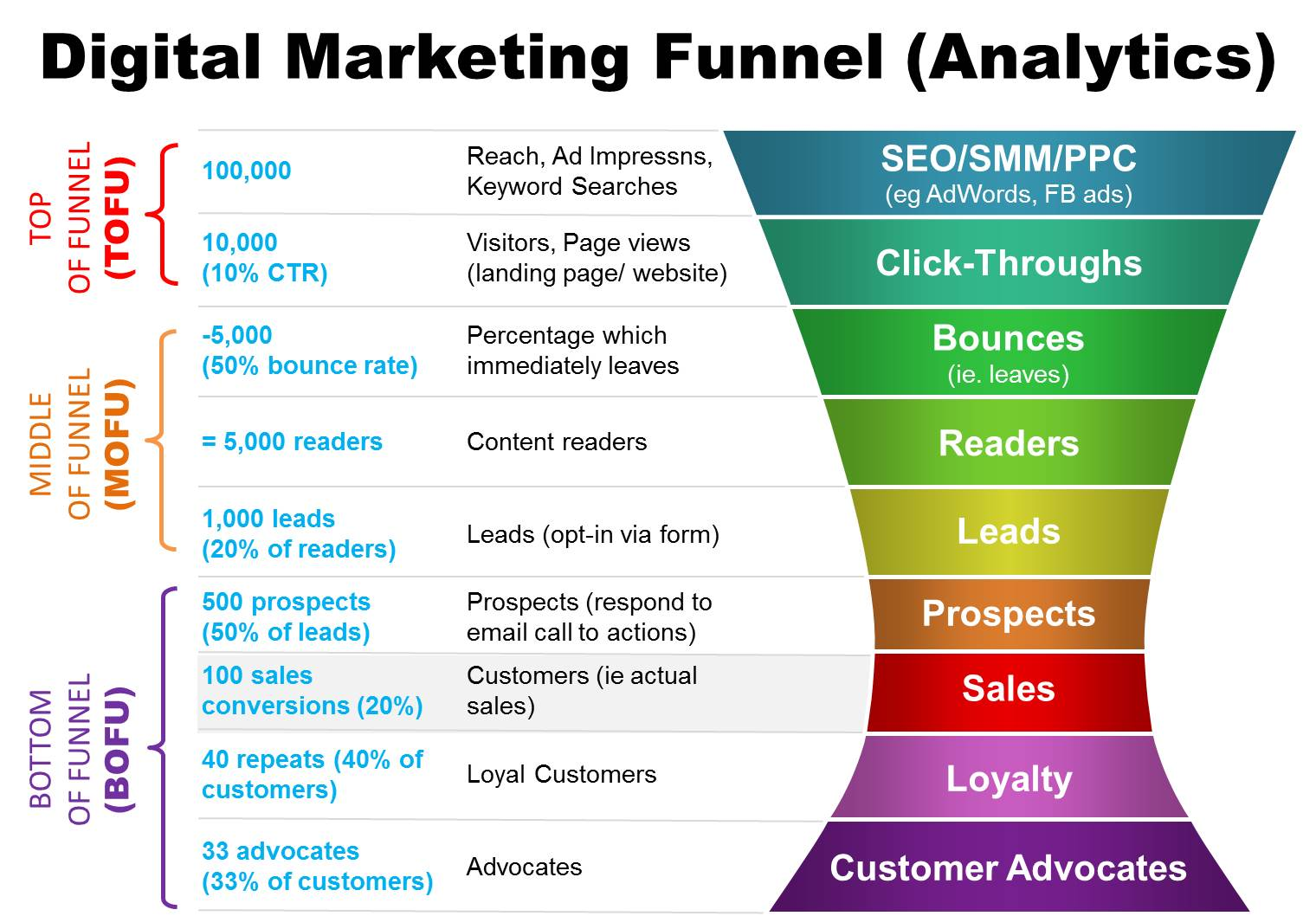 Measuring your Funnel