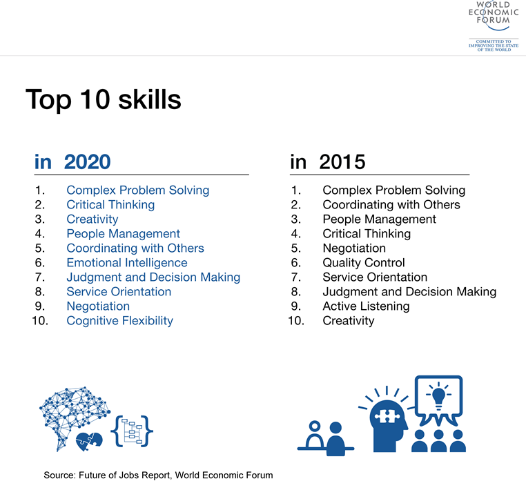 Most Valuable Skills in 2020