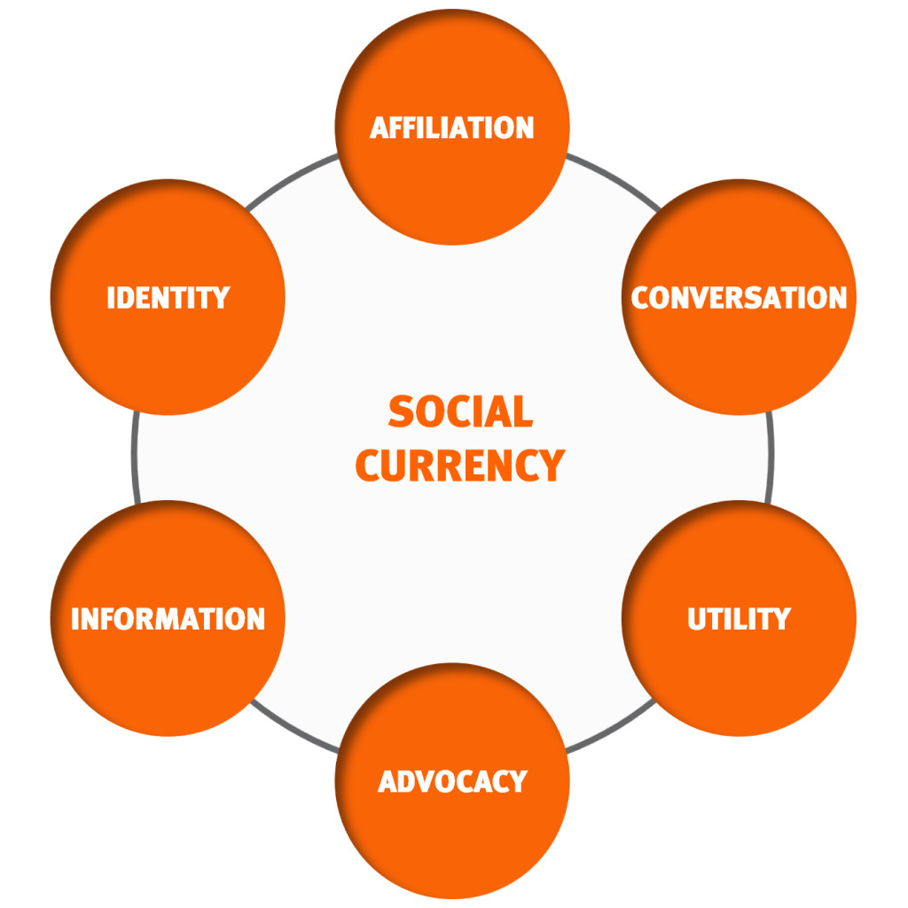 Social_Currency_Levers