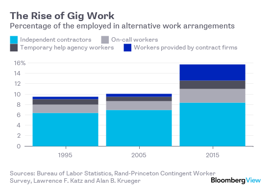 The Rise of Gig Work