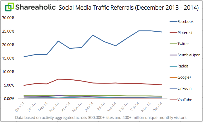 Social Media Traffic Shareaholic