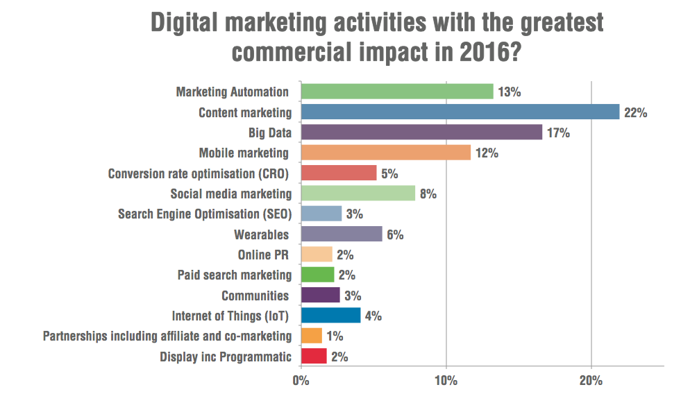 most-important-digital-marketing-strategy-2016