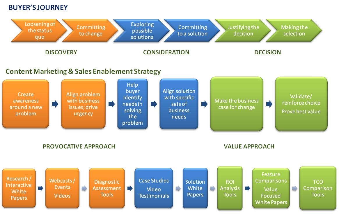 buyers-journey-content-marketing