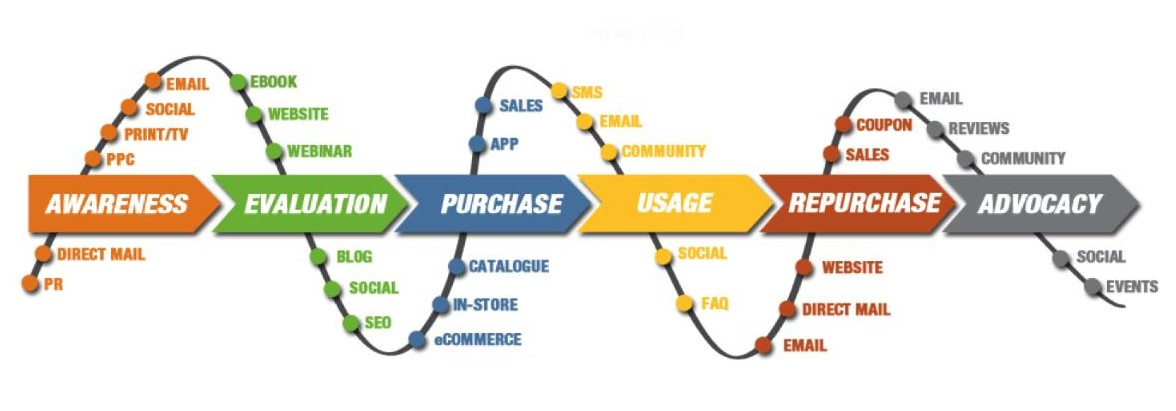 buyers-journey-in-marketing-automation
