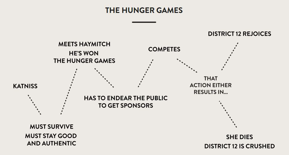 plot-structure-for-hunger-games