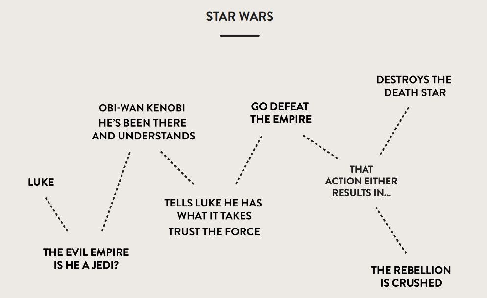 plot-structure-for-star-wars