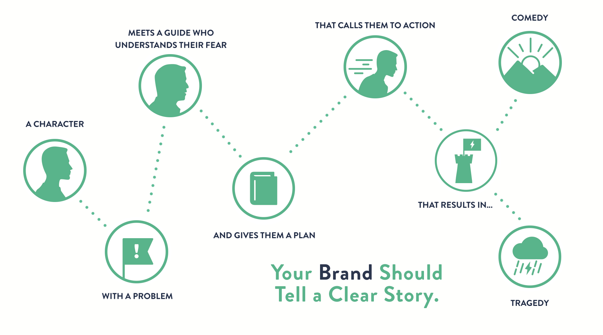 How To Brand Your Craft Business