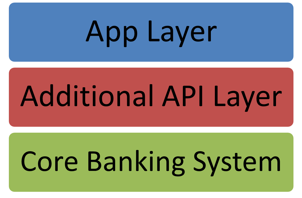 design-banking-for-modular-system