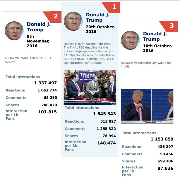 donald-trump-most-popular-facebook-posts