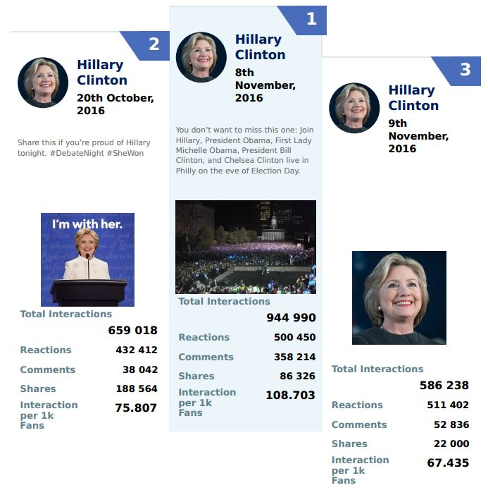 hillary-clinton-most-popular-facebook-posts