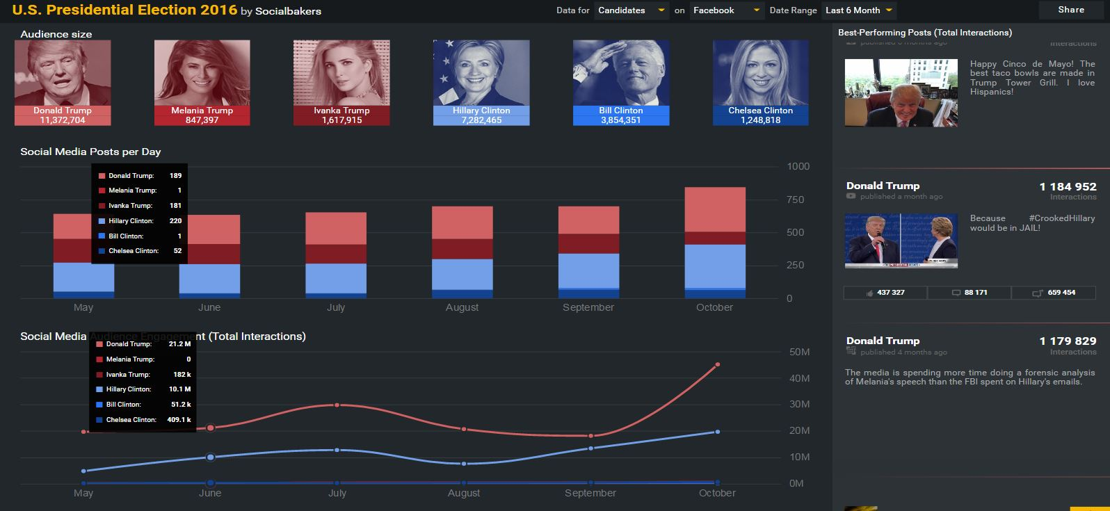 social-media-scoreboard-for-us-elections-socialbakers