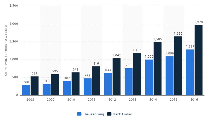 black-friday-and-thanksgiving-online-sales-statistics