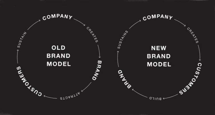 customer-brand-cycle