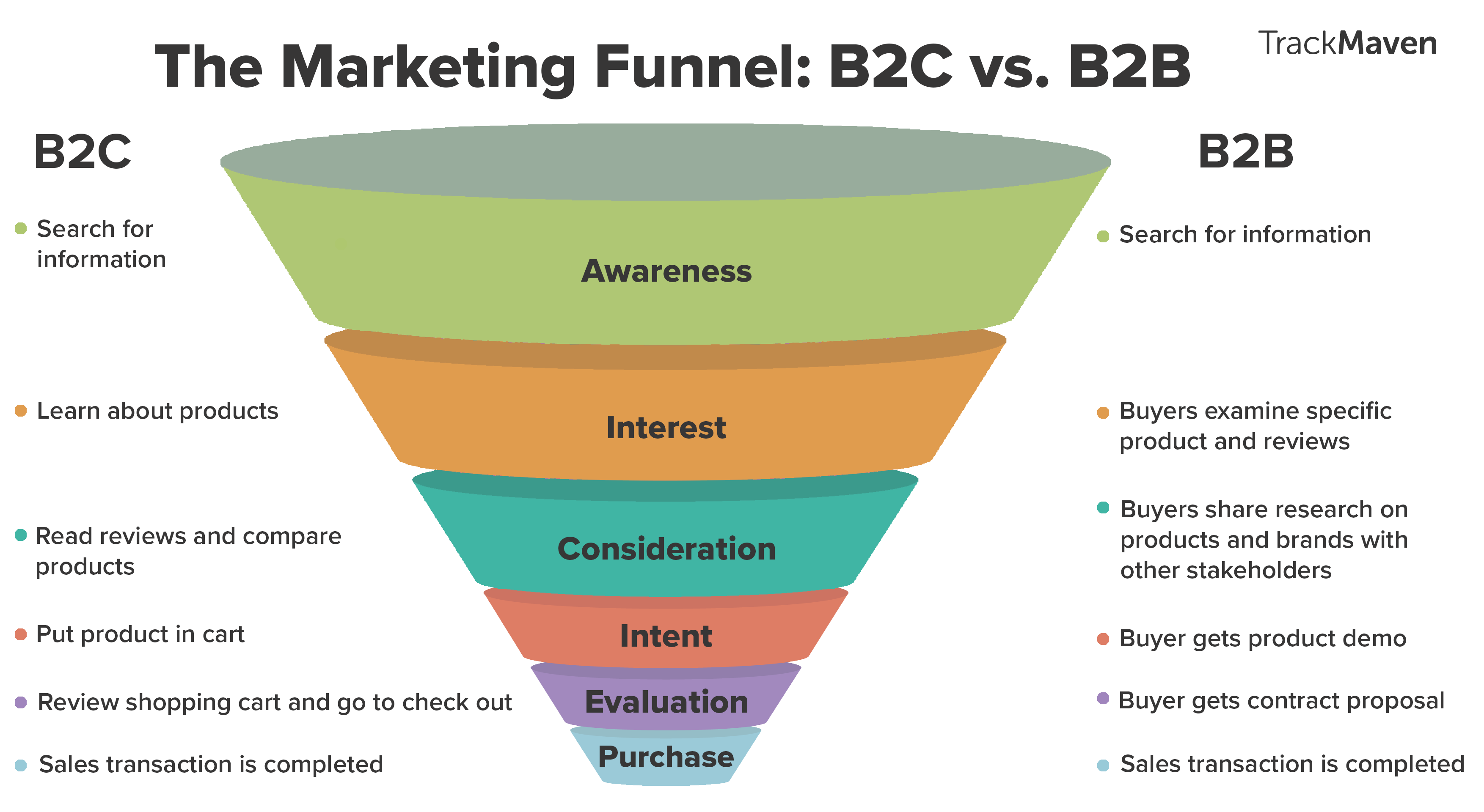 marketing-or-purchase-funnel