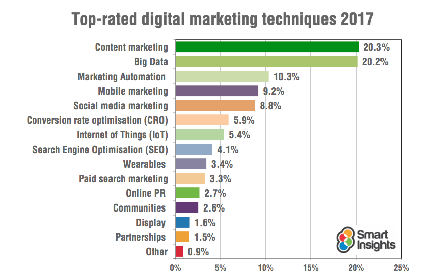 Digital Marketing Techniques 2017