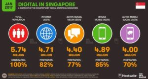 Singapore Social Media and Internet Statistics Hootsuite We Are Social
