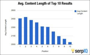 Average Content Length of Top 10 SERP Results