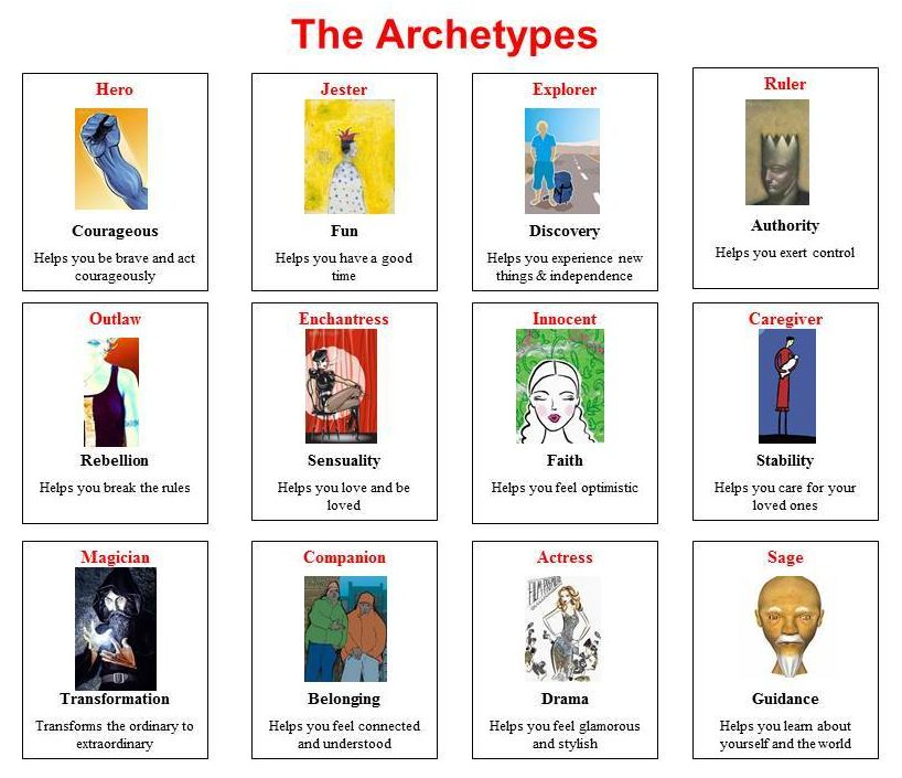 english monomyth archetype theory Joseph campbell describes the classic monomyth in his book 'hero's journey' here is an analysis of the stages.