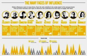 Different Types of Influencers