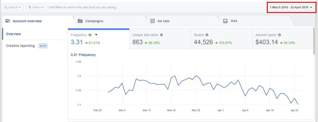 Facebook Advertising: Measuring Results and Performance