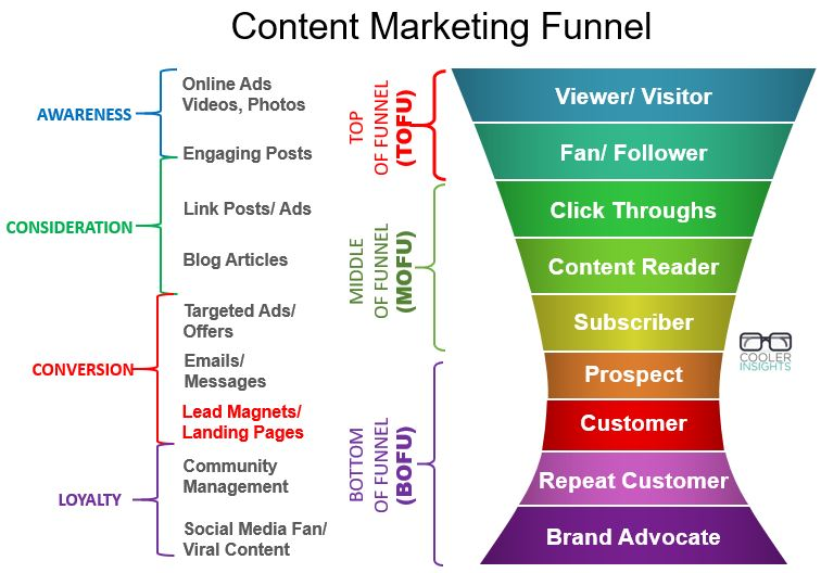 content marketing funnel  u2013 cooler insights