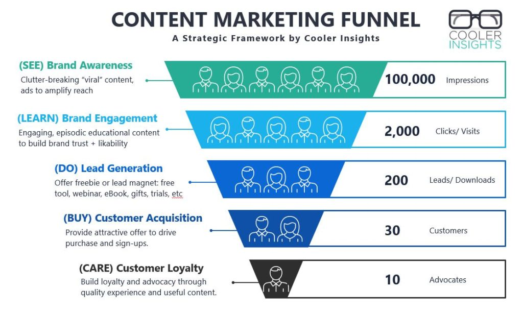 Content Marketing Funnel with KPIs