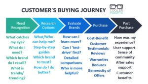 Content Marketing customer buying journey