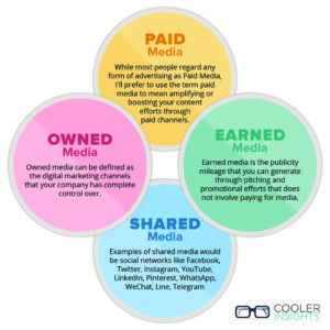 Paid Earned Shared Owned Media Infographic